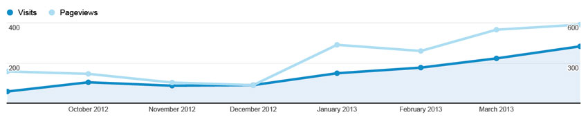 thinkfirstconstruction.com Analytics Results - 487% Traffic Increase