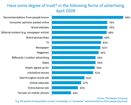 Reputation Marketing - Trust in Advertising